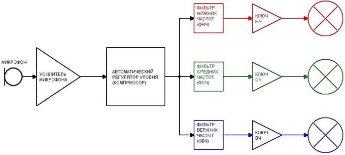 Структурная схема ЦМУ с RGB лентой