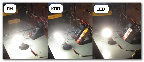Сравнение CRI LED лампы с другими
