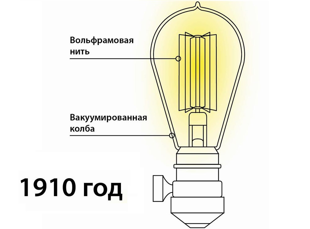 Первая вольфрамовая лампочка