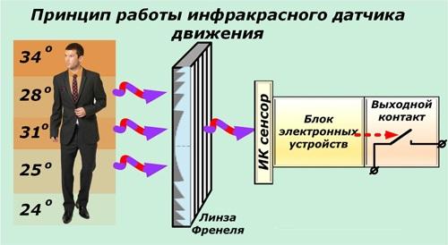 Принцип работы датчика движения с инфракрасным сенсором