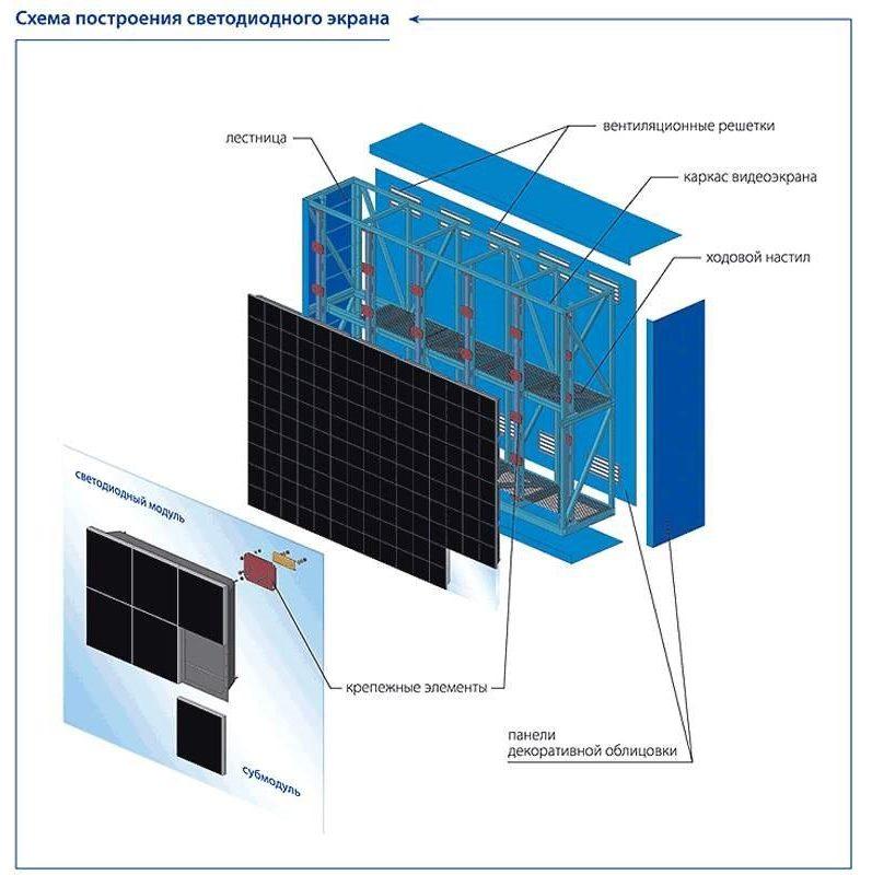 Схема построения светодиодного экрана