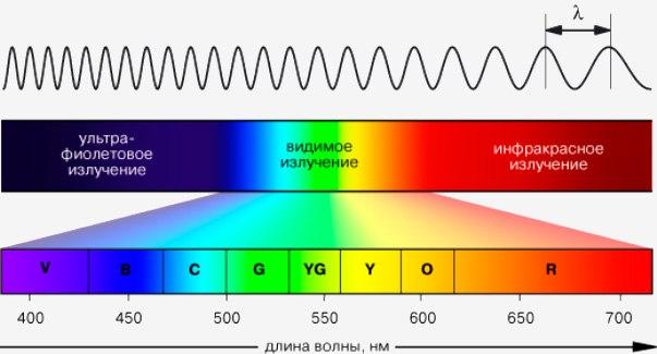 Зависимость цвета освещения от длины волны