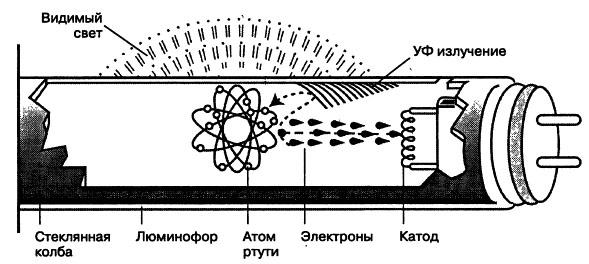 Движение электронов в лампе